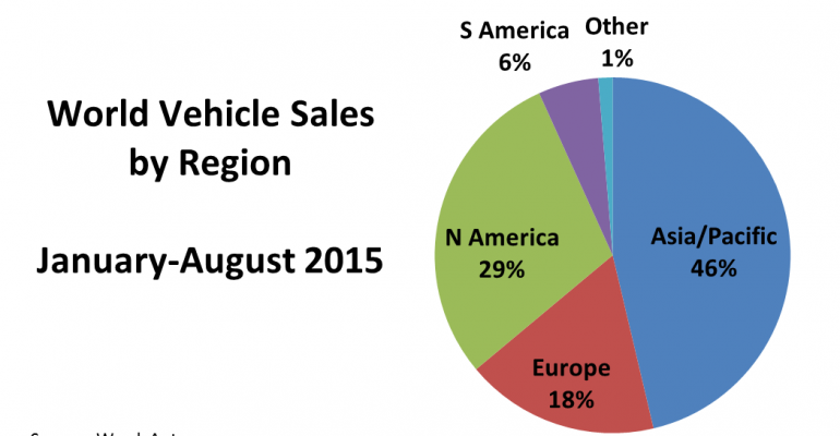 World Vehicle Sales Down 0.7% in August