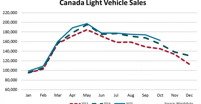 Canada October Sales Another Milestone