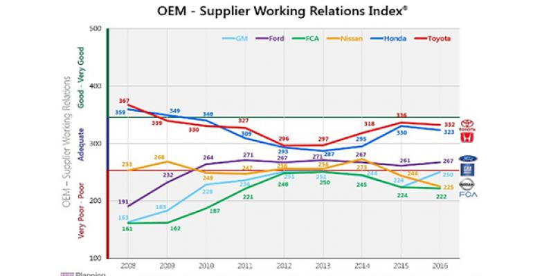 Downward track of OEsupplier relations