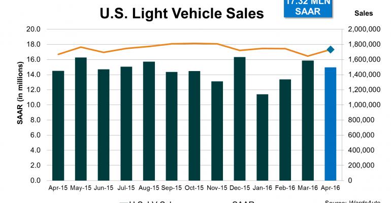 April U.S. Sales Bounce Back to 17 Million-Plus Annual Level