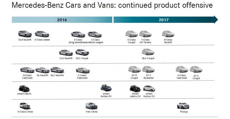 Pickup Smart EVs among new models on drawing board for 2017