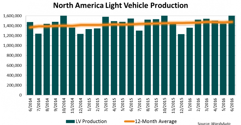 North American Light-Vehicle Production Up 2.6% in First-Half 2016