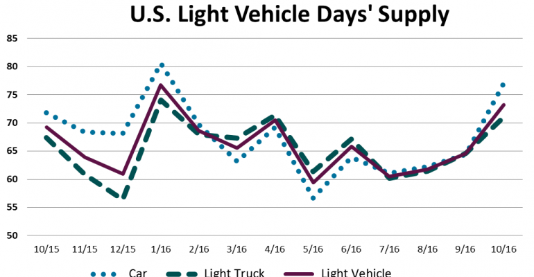 U.S. Light-Vehicle Inventory Climbs to Record October High
