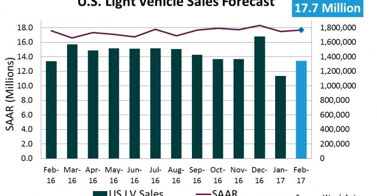 Forecast: U.S. February Sales to Reach 16-Year High