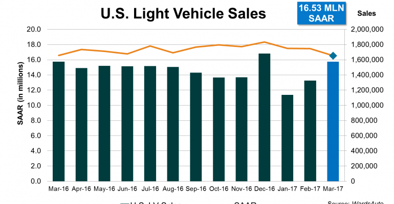 U.S. Light-Vehicles Sales Fall Third Straight Month in March