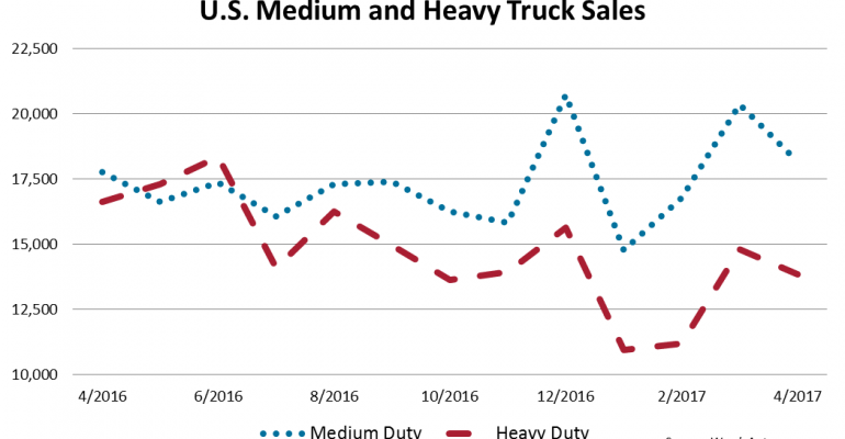 U.S. Big Trucks Trail 3.3% Behind Last Year