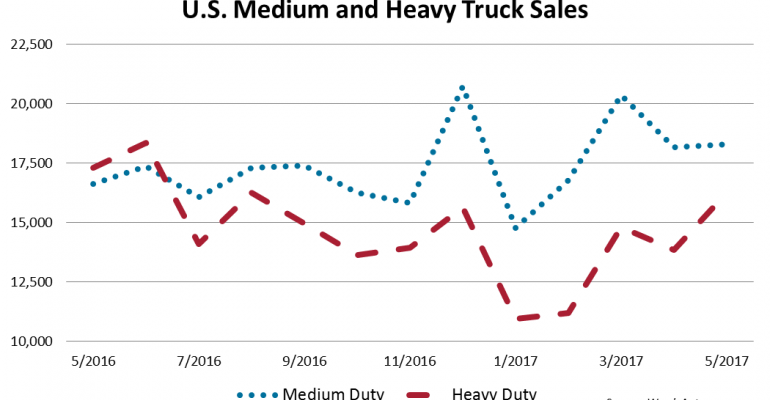 U.S. Heavy-Duty Trucks Continue to See Year-Over-Year Losses