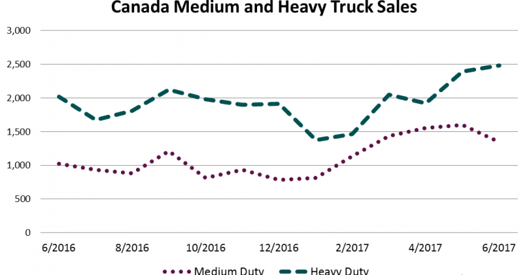 Canada Big Truck Sales Ahead 6.4% Through Quarter 2