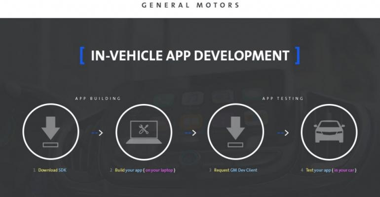 GM tool could shrink invehicle app development window