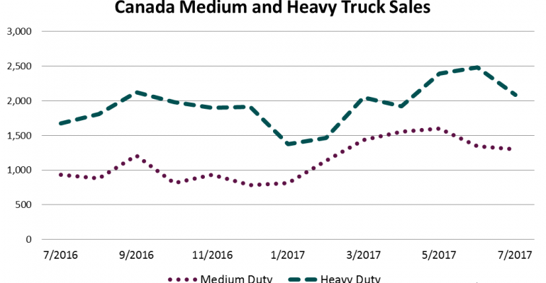 Double-Digit Gains Across Board for Canada Big Trucks in July