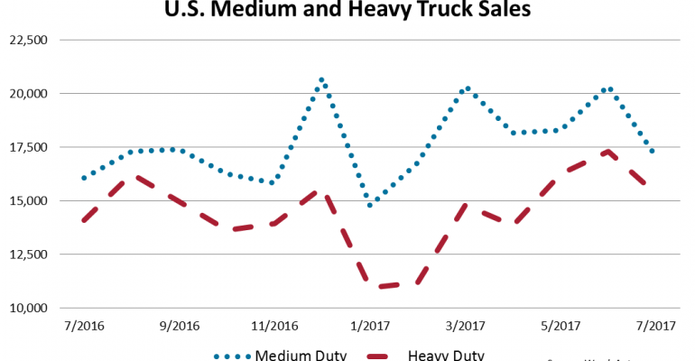 All U.S. Medium- and Heavy-Duty Truck Sales Up in July