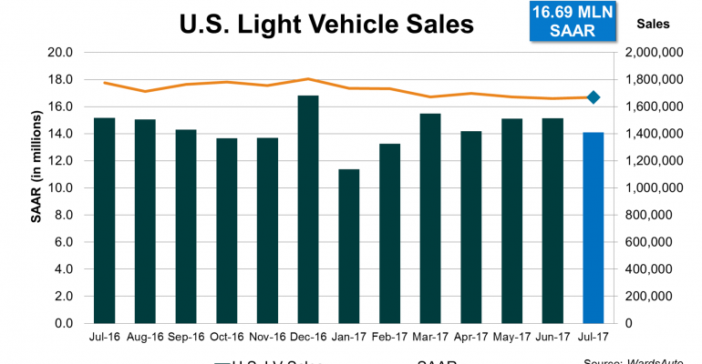 U.S. Sales Decline Seventh Consecutive Month in July