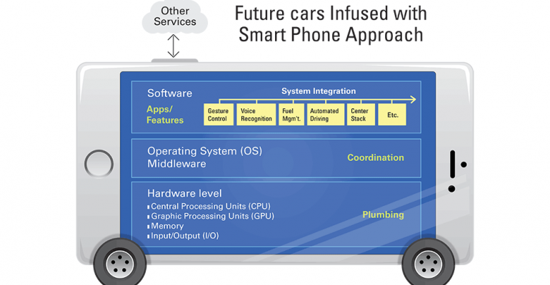 Think of car as smart device Delphi says