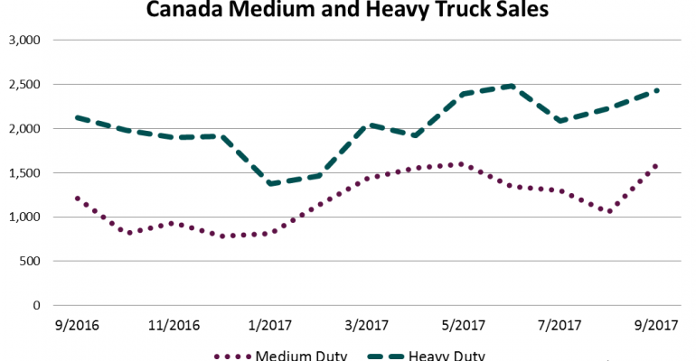 Canada Medium- and Heavy-Duty Trucks Post Strong Month in September