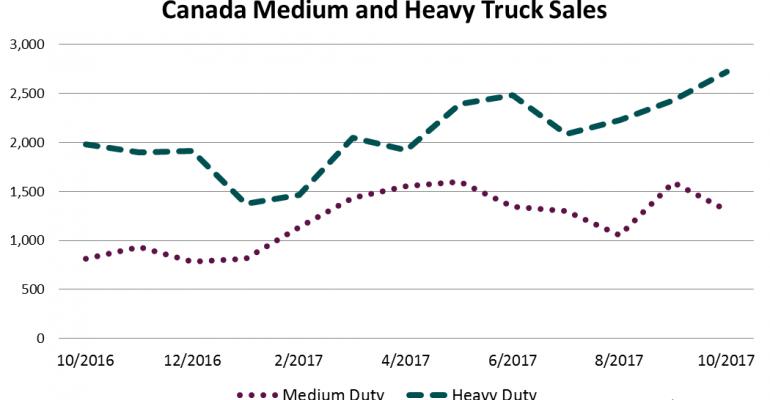 Canada Big Trucks Up 50.4% in October