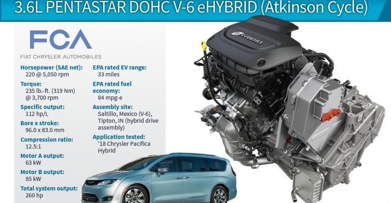 2018 Winner: Chrysler Pacifica 3.6L Pentastar DOHC V-6 eHybrid