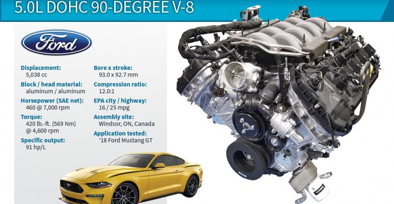 2018 Winner: Ford Mustang GT 5.0L DOHC V-8