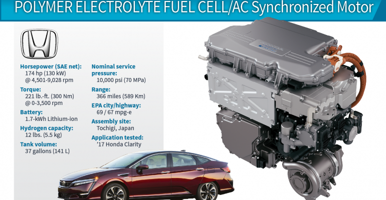 2018 Winner: Honda Clarity 130-kW Fuel Cell/Electric Propulsion System