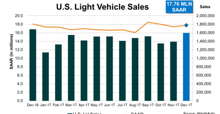 U.S. Light-Vehicle Sales Top 17 Million Third Straight Year in 2017