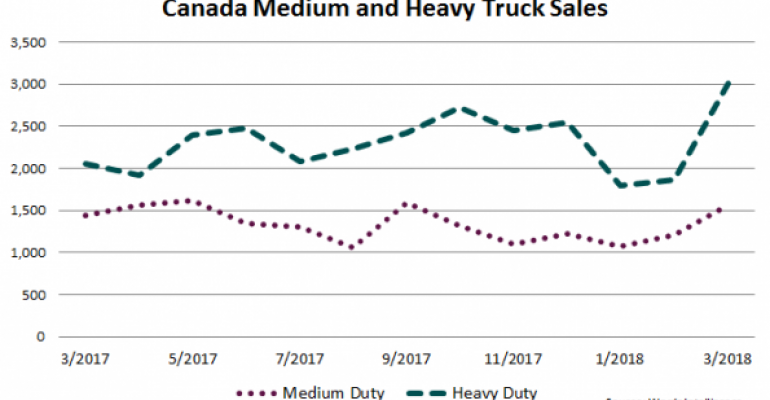 March Another Strong Month for Canada Truck Sales