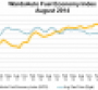 August U.S. Fuel Economy Index Up 2.4%