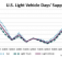 U.S. Dealer Stocks Portend No Significant Letup in January Sales