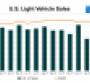 Vans, Luxury Trucks Help CUVs Lead U.S. Sales to February Gain