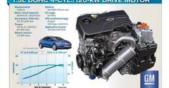 GM made major improvements in ICE engine as well as electric motors battery pack and power electronics