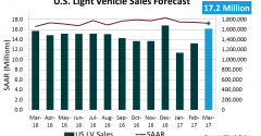 Forecast: U.S. March Sales to Reach 17-Year High