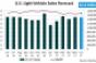 U.S. Forecast: Sixth Consecutive Decline in June