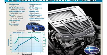 Subaru's Opposite Cylinders Attract Kudos