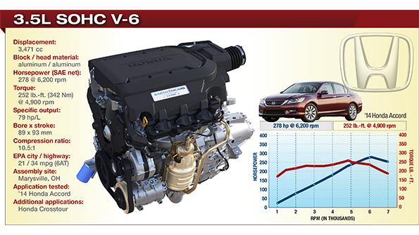 2014 Winner: Honda 3.5L SOHC V-6   WardsAuto