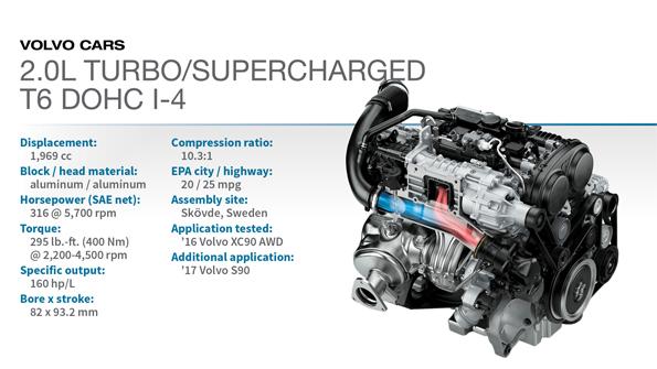 2016 winner volvo xc90 t6 2 0l turbo super 4 wardsauto rh wardsauto com volvo xc90 engine parts diagram volvo xc90 engine schematic