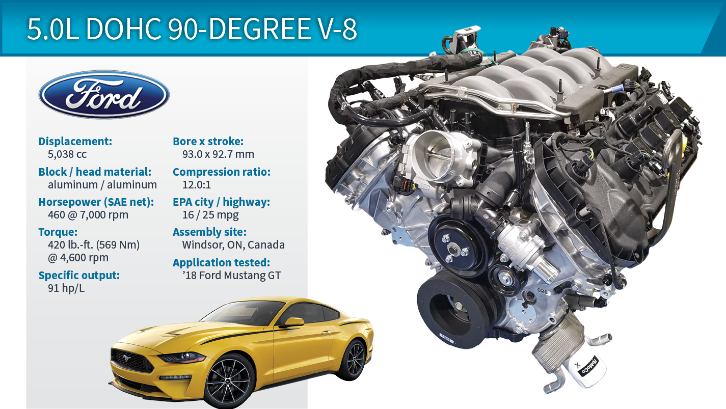 2018 Wards 10 Best Engines Winner Ford Mustang Gt 5 0l
