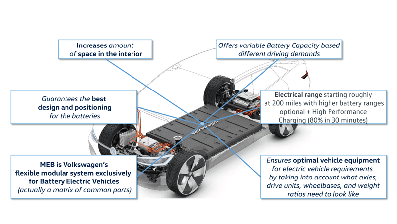 Wild West Auto Sales >> All-Electric MEB Vehicle Platform to Drive New Firsts at Volkswagen | WardsAuto